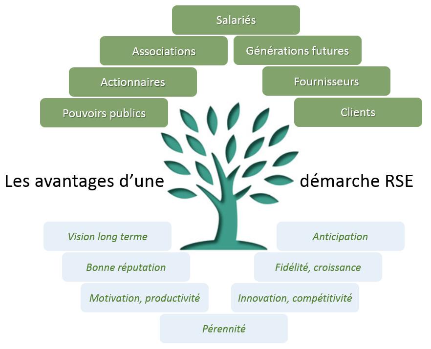 La Rse Ou Le Levier Du Developpement Durable Afortech