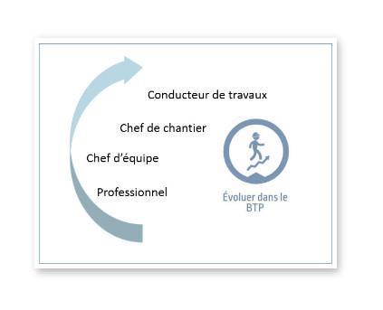 Penurie De Conducteurs De Travaux En Ile De France Comment Y